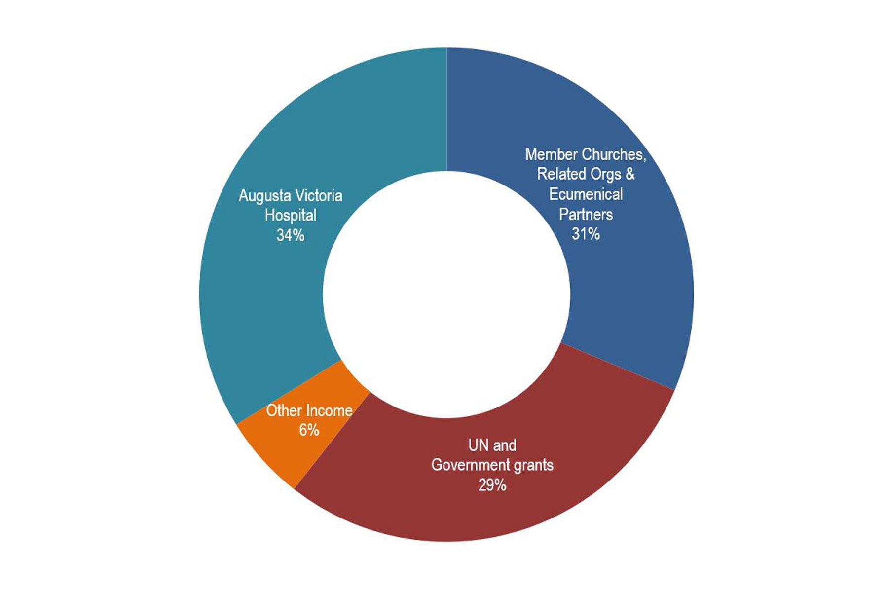 DWS 2017 Income sources