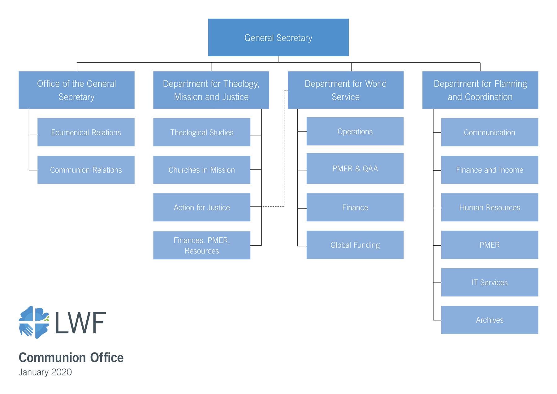Communion Office Organigram 2021